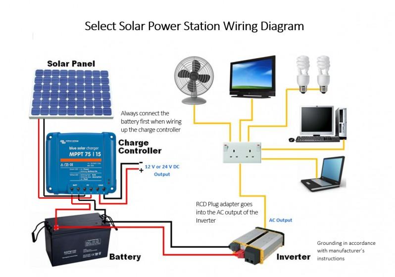 select solar power station 330w select solar the solar. Black Bedroom Furniture Sets. Home Design Ideas