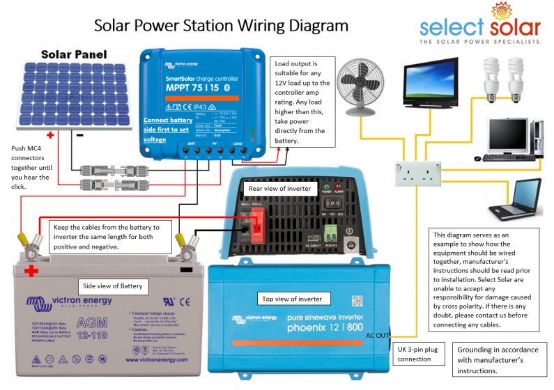 Select Solar Power Station - 100w Select Solar The Solar Professionals Select Solar